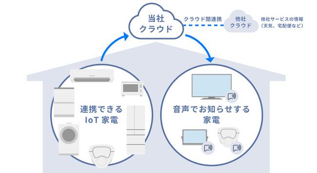 音声プッシュ通知サービス パナソニッククラウドのイメージ図