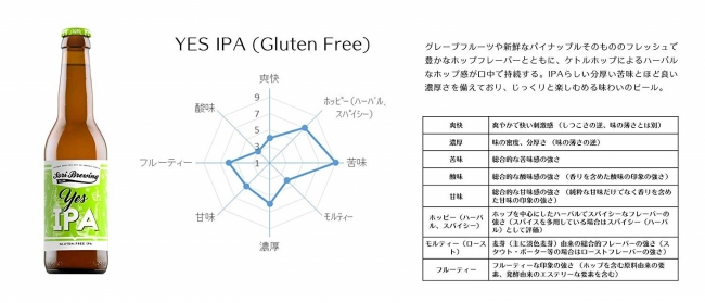 ビール専門家 米澤俊彦氏のレポート例