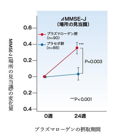 MMSE-J(場所の見当識)