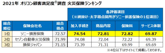 損保 保険 ソニー 火災