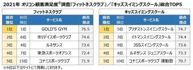 2021年 フィットネスクラブ/キッズスイミングスクール 総合TOP5(オリコン顧客満足度)