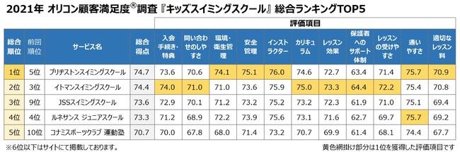 2021年 キッズスイミングスクール総合TOP5(オリコン顧客満足度)