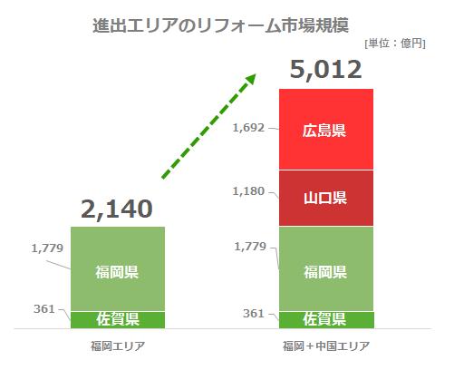 (リフォーム産業新聞社「市区町村別住宅リフォーム市場統計2021」を基に弊社作成)