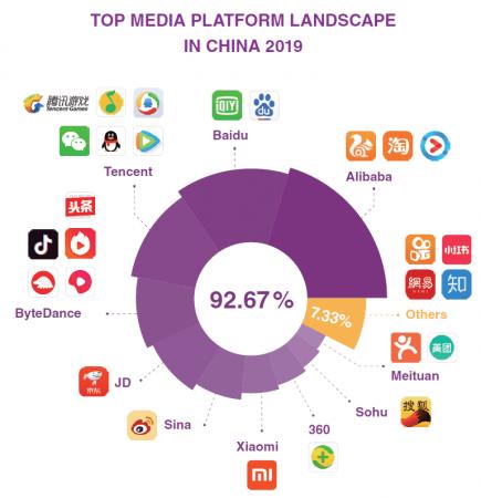 中国のメディアプラットフォームランキング2019「Xplore China:アプリの中国進出ガイド」より抜粋(出典:中国インターネット広告開発レポート)