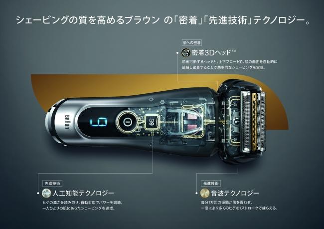 さらにシェービング」の質を高めるテクノロジー