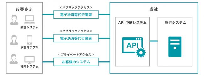 GMOあおぞらネット銀行 更新系APIを5月21日より無償公開 接続企業の ...