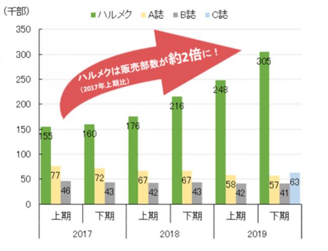 シニア女性誌販売部数上位 4 誌(日本 ABC 協会発表)