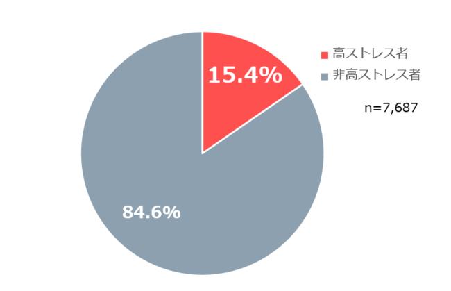 介護業界の高ストレス者率(2020年度)