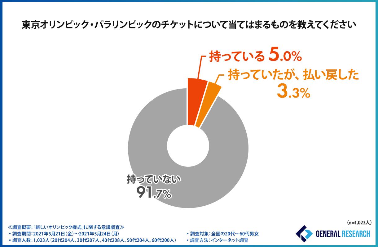 """【東京オリンピックはどうなる?】感染者数が増加する中""""オリンピック""""に対する意見が明らかに"""