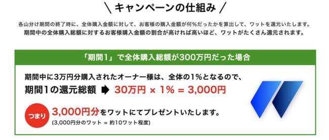 ※1ワット200円の発電所を2ワット買った場合と、1ワット400円の発電所を1ワット買った場合は、同じ還元額となります