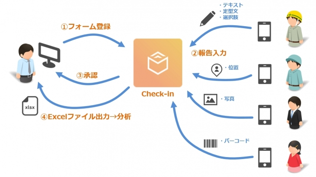 Check-in 利用イメージ