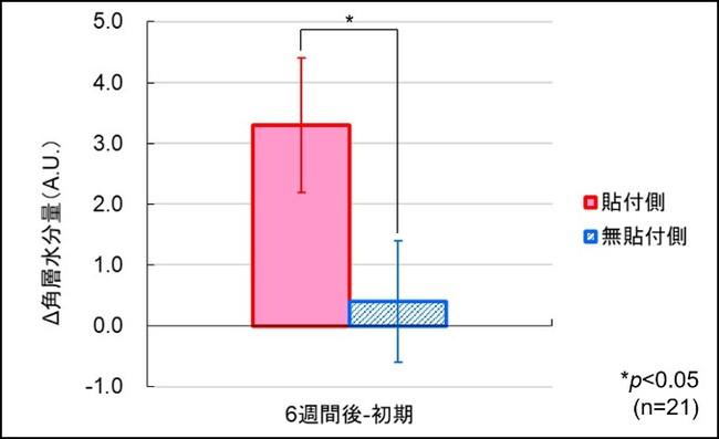図2:角層水分量の変化量(群間比較)