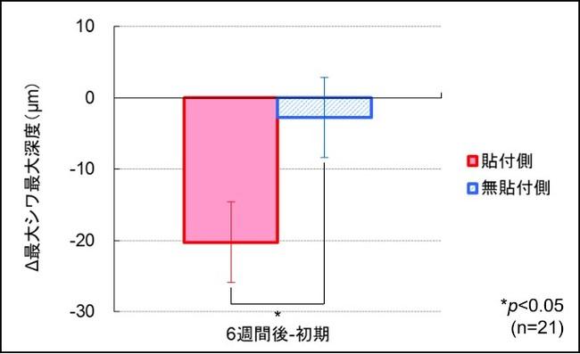 図1:最大シワ最大深度の変化量(群間比較)