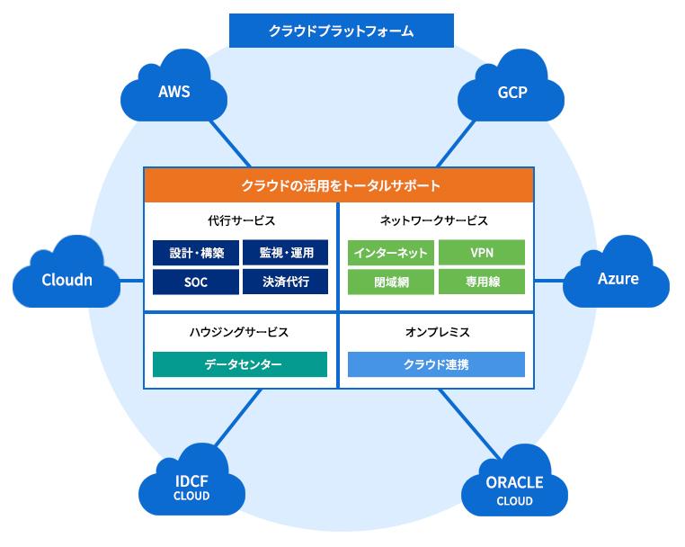 Amazon Web Services(AWS)をはじめとするクラウドプラットフォームの利用を支援するトータル ...