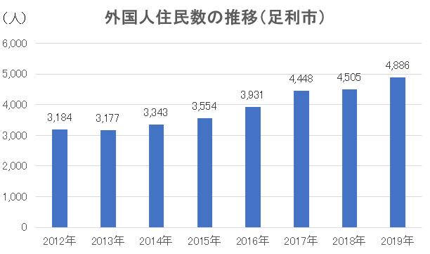 出典:栃木県外国人住民数現況調査結果(2019年12月31日現在)を元に作成