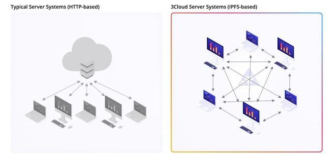 3Cloudのネットワークイメージ(左:中央集権型クラウドサービス、右:3Cloud)