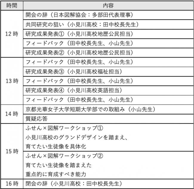 小見川高校研究成果発表会内容