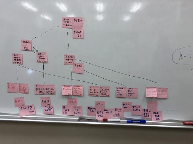 図解と付箋を使ったワークショップ