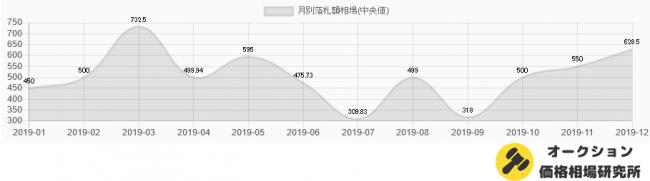 マスクの価格推移(2019.1~2019.12)