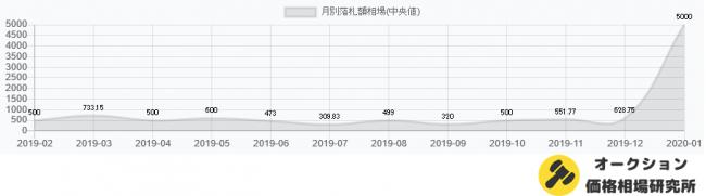 マスクの価格推移(2019.2~2020.1)