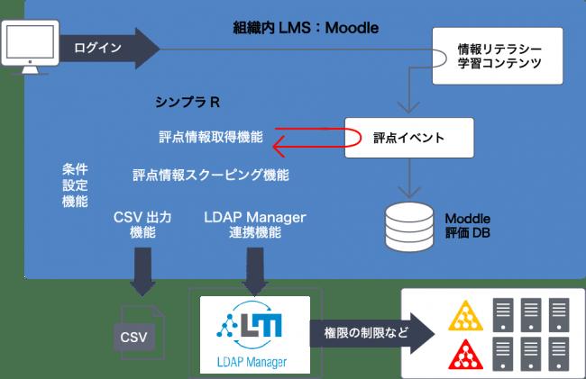 シンプラRとCSV出力、ID管理システムとの構成イメージ
