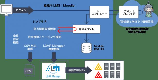 組織のLMSからLTIを通じた外部コンテンツの利用