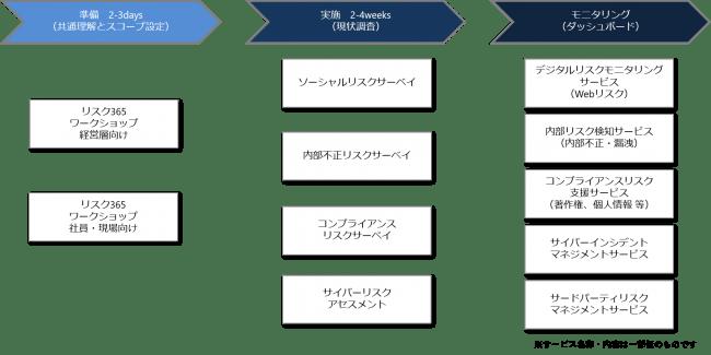 サービス概要図