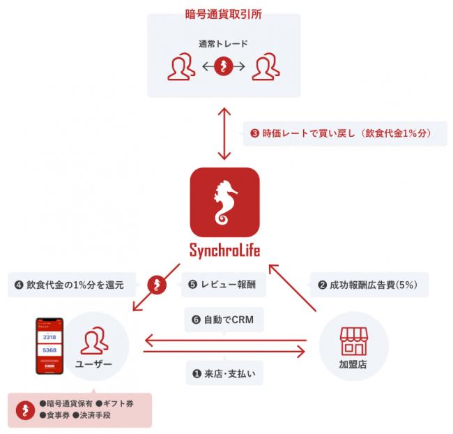 ビジネスモデルスキーム図