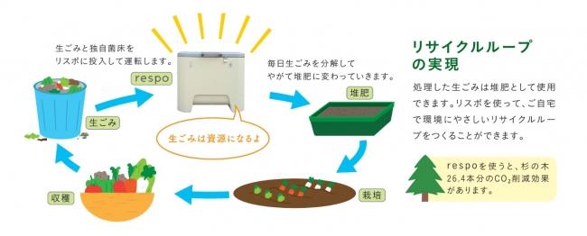 リスポで作り上げたい世界観、リサイクルループ