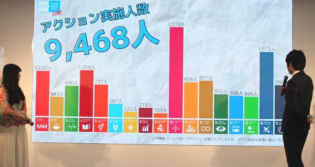 参加者が起こしたソーシャルアクションの数値総計公表の様子(第1部途中)