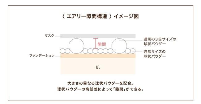 パラドゥ ピュアヴェールパウダー <エアリー隙間構造> イメージ図