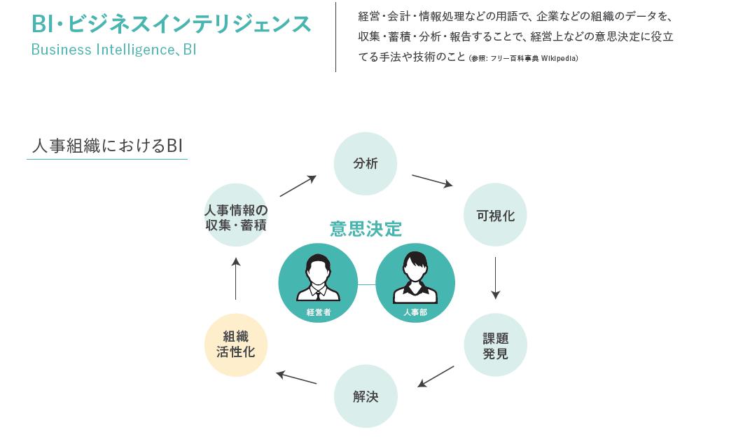 クラウド型戦略人事システム『ヒトマワリ』にBI機能を追加