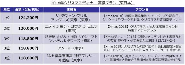 2018年クリスマスディナーの高級プラン(東日本)