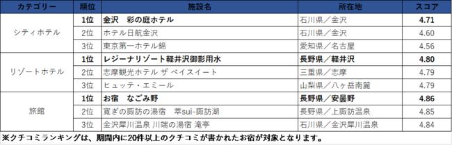 中日本エリア/クチコミランキング