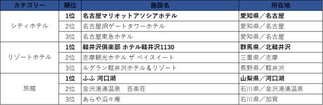 中日本エリア/売上ランキング
