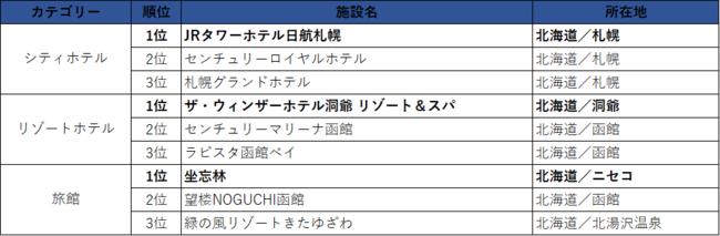 北海道エリア/売上ランキング