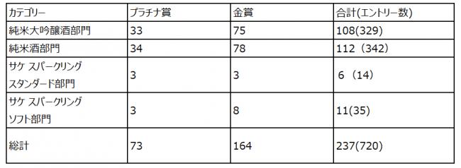 カテゴリー別受賞数