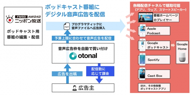 オトナルとニッポン放送、デジタル音声広告として『オールナイトニッポン』シリーズのポッドキャストオーディオアドを販売開始