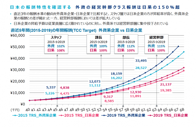 マーサー、日本総報酬サーベイ(Total Remuneration Survey)2019年度の結果を発表