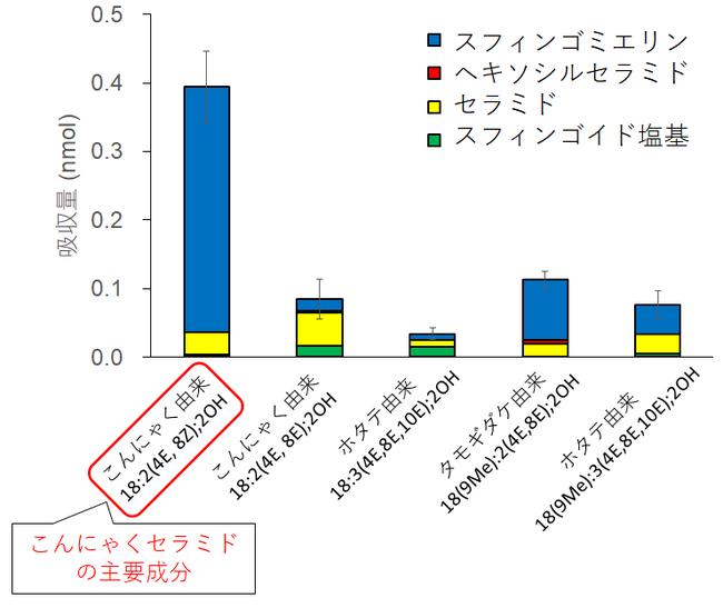 リンパ液中の各スフィンゴイド塩基とその代謝産物の積算濃度