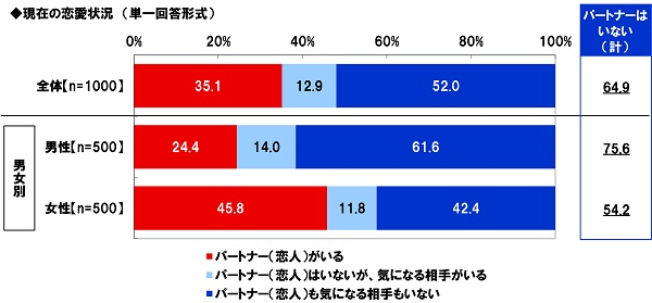 【恋愛離れ】東京サマーランド調べ 20代の恋愛事情 20代未婚男女の65%が「パートナーがいない」、男性では76%に ->画像>23枚