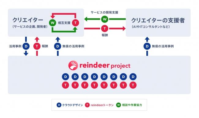 reindeerプロジェクトのトークンエコノミー