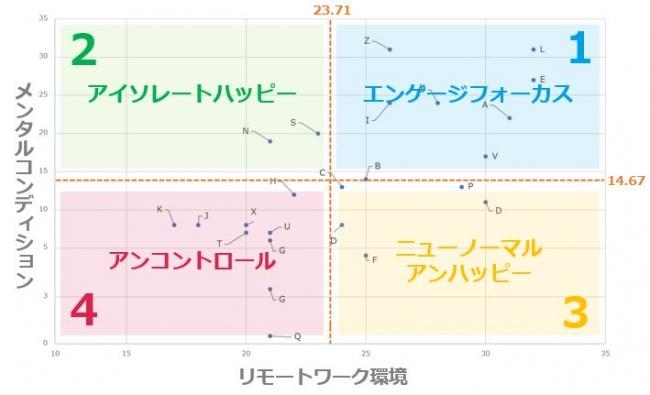 リモートワーク環境×メンタルコンディションマトリクスによる個人別分析