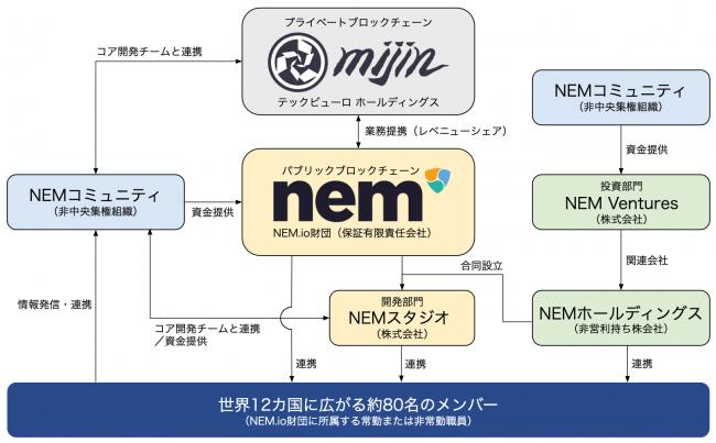 NEM財団とテックビューロの提携の図