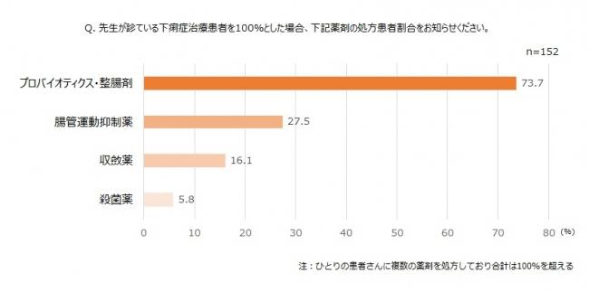 図2 下痢症薬剤処方患者割合