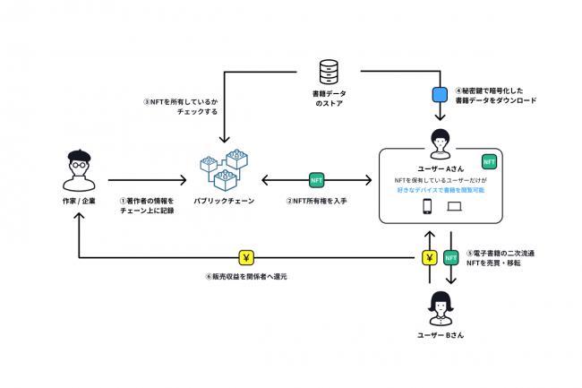 実現する仕組みの概念図