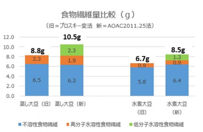※日本食品分析センター調べ(蒸し大豆:マルヤナギ小倉屋)、 水煮大豆:日本食品標準成分表2015版(七訂)炭水化物成分表 追補2018年 黄大豆・ゆで