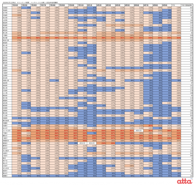 オリンピック期間 宿泊料金高騰率(2020年2月1日(土)時点)