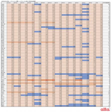 パラリンピック期間 宿泊料金高騰率(2020年2月1日(土)時点)