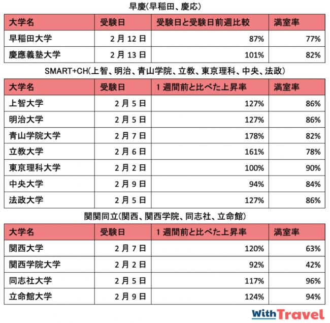 主要私立大学大学入試の試験日前日の宿泊料金上昇率と稼働率